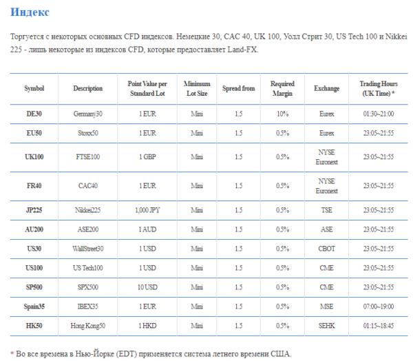 индексы-торговли-landfx