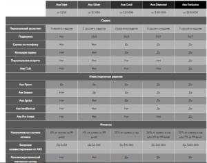 Виды счетов Axe Capital