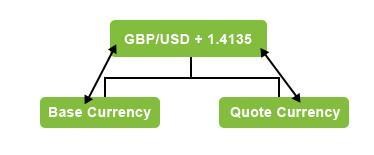 котировки валютных пар