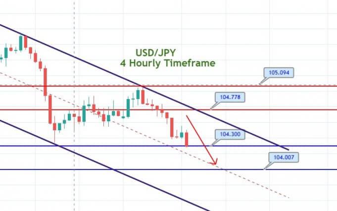 Want.Broker прогноз по USD/JPY на 3 ноября